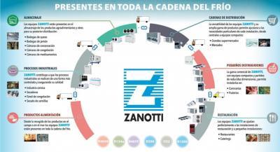 Cubre todo el ciclo del frío con Zanotti Appliance