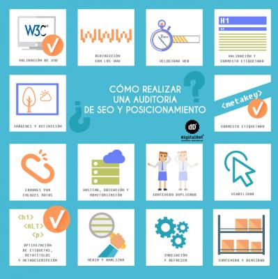 Infografía Auditoria Tienda Online