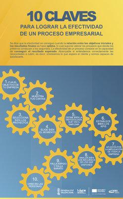 10 Claves para lograr la efectividad de un proceso empresarial