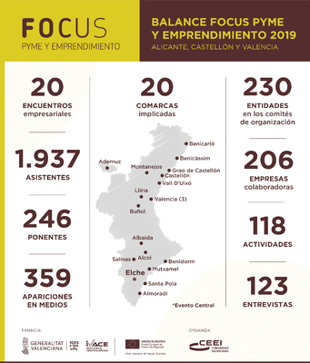 Balance Focus CEEIs 2019