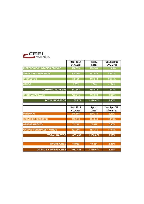 Presupuesto CEEI VLC 2018