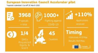 European Innovation