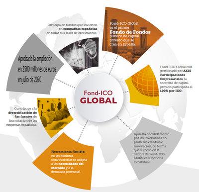 ICO amplía en 2.500 millones de euros Fond-ICO Global como impulso a empresas y emprendedores