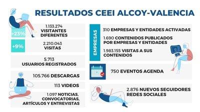 Resultados web CEEI Alcoy - Valencia